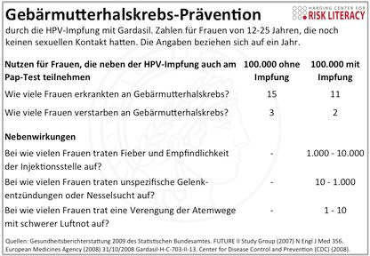 hpv impfung zoliakie)